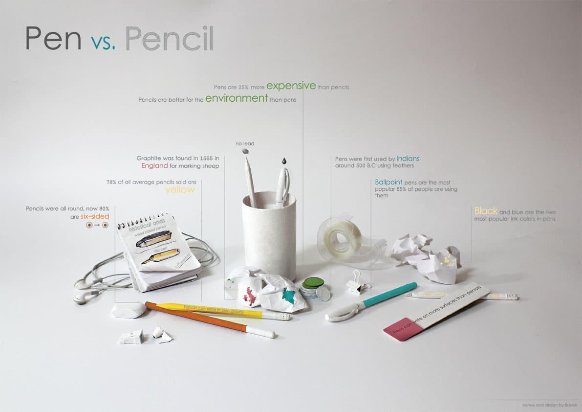 Thông tin thú vị về bút bi và bút chì